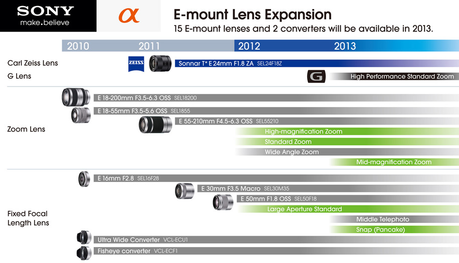 Sony NEX E-mount lens Roadmap for 2012