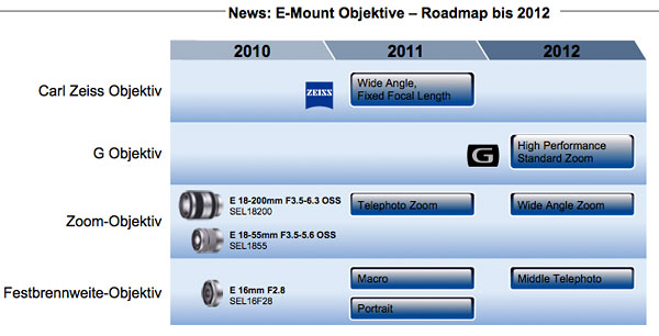 Sony NEX E-mount roadmap