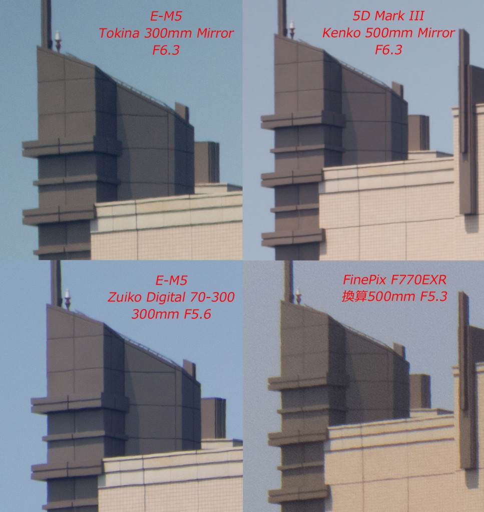 Comparison of Resolution of the Kenko Tokina 300mm F6.3 Lens for Micro Four Thirds Compact System Cameras