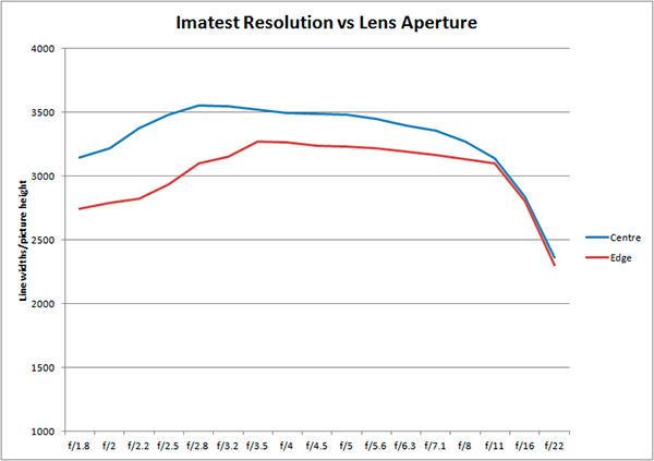 Olympus M. Zuiko Digital 75mm F1.8 Imatest Results