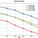 Olympus OM-D EM-5 dynamic range raw and jpeg